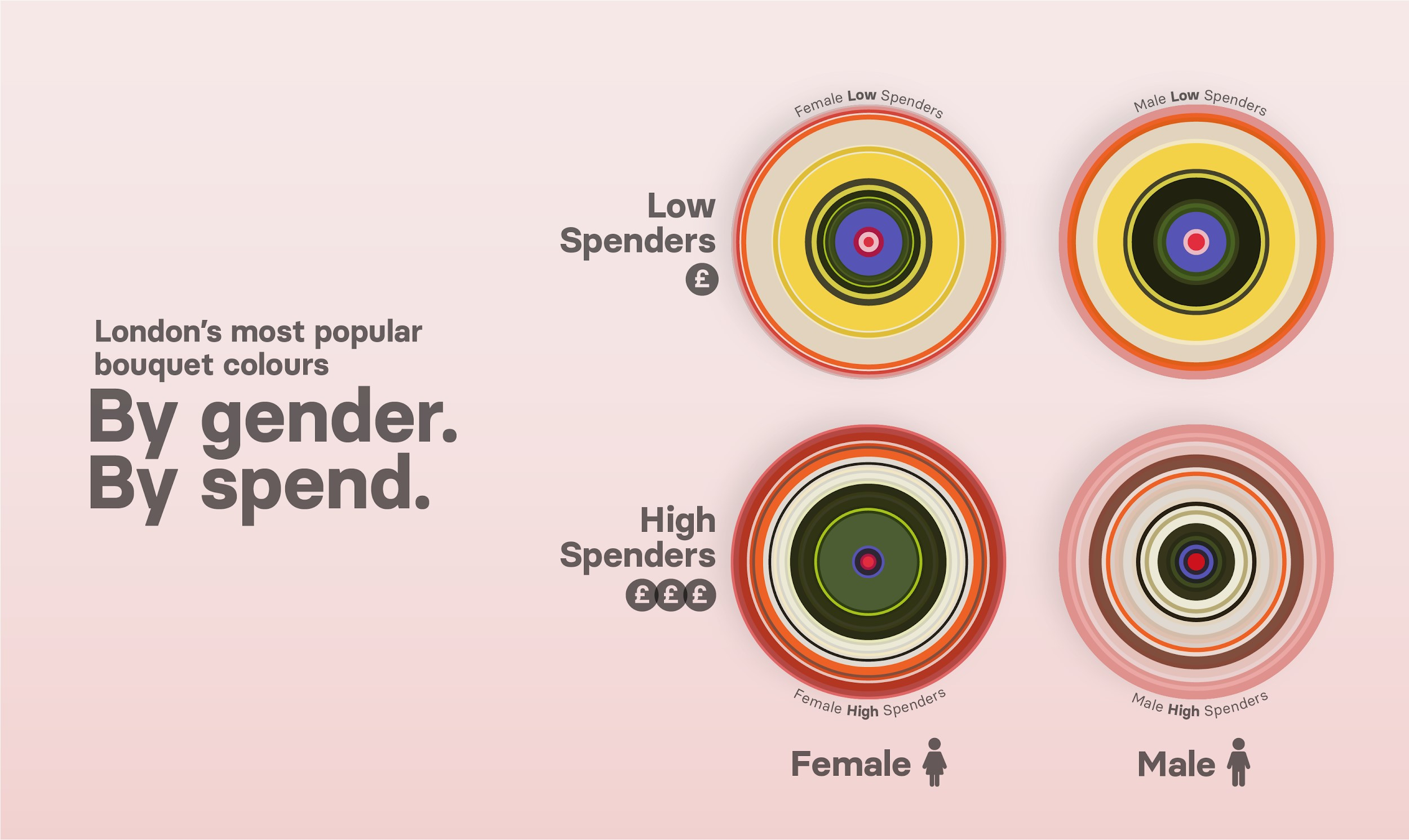 Popular flower colours in London by gender and spend