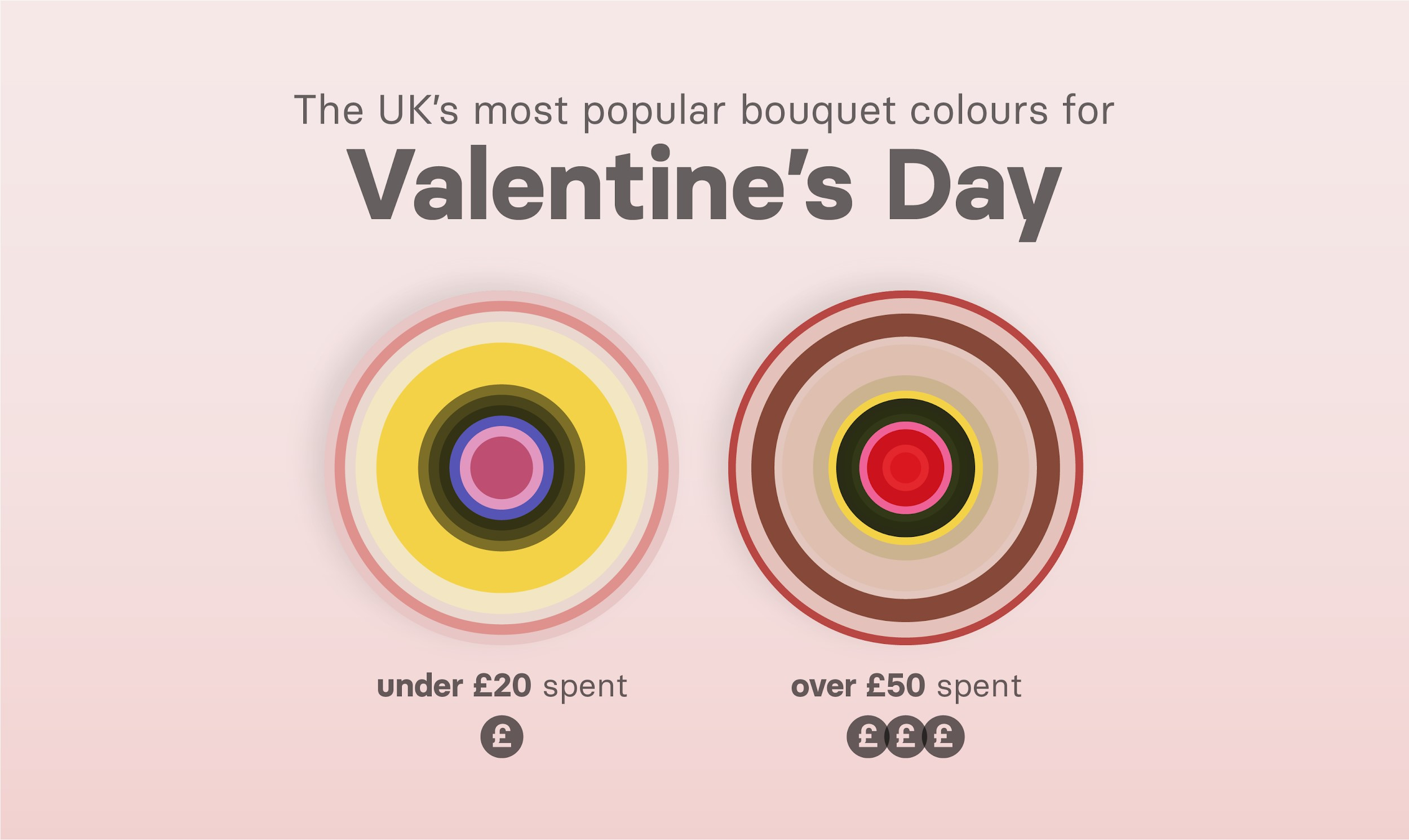 Popular flower colours in UK for Valentines Day