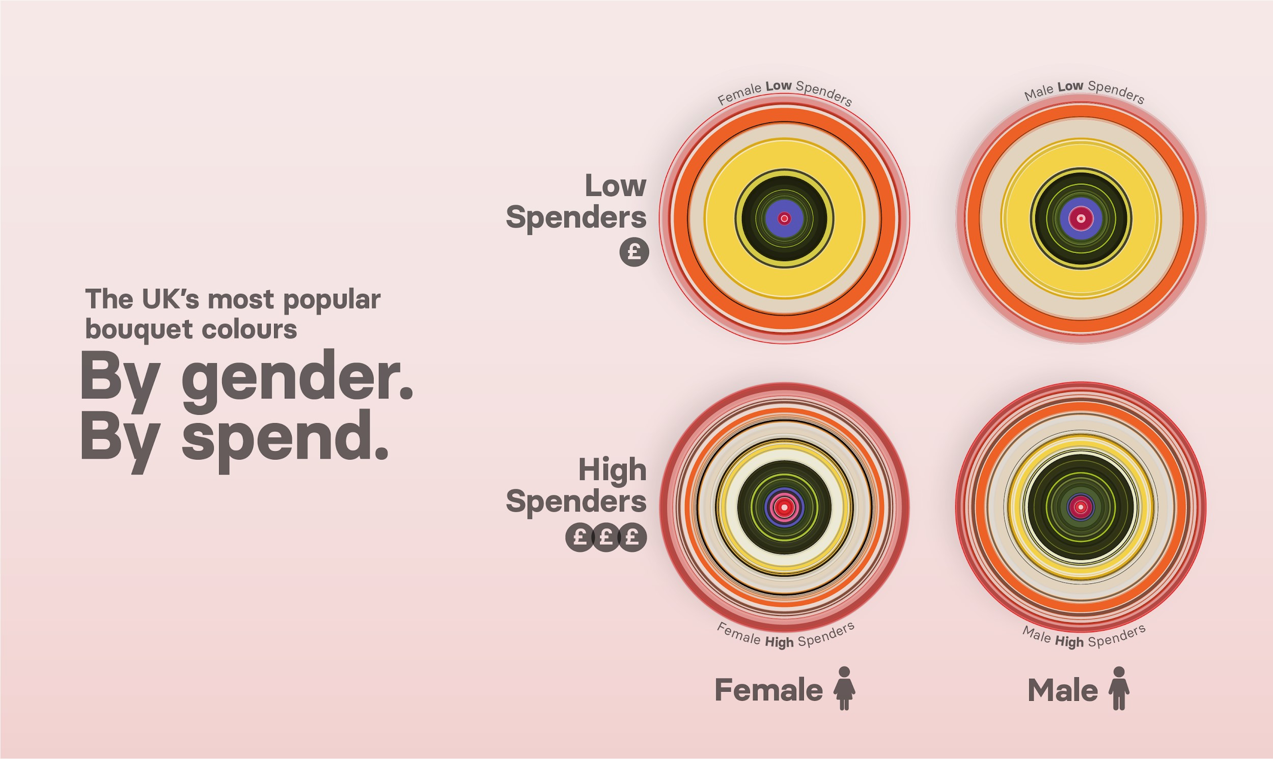 Popular flower colours in UK by gender and spend