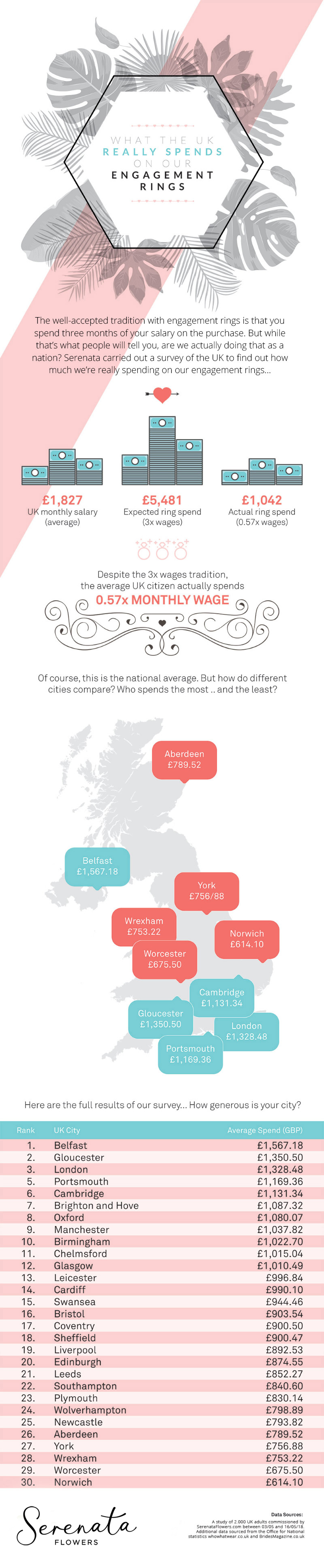 engagement rings infographic