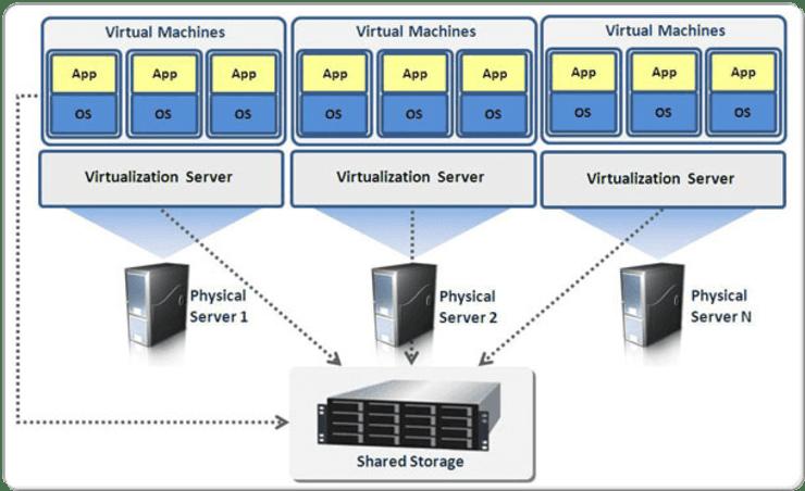 Virtuális szerverek - VPS - Carbon Free Server