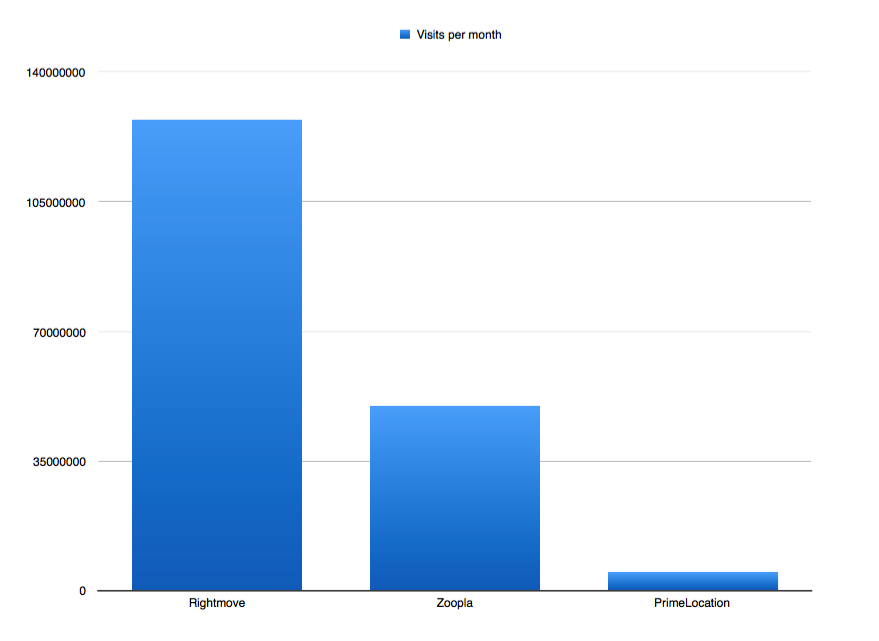 graph showing number of visits per month for rightmove zoopla and primelocation