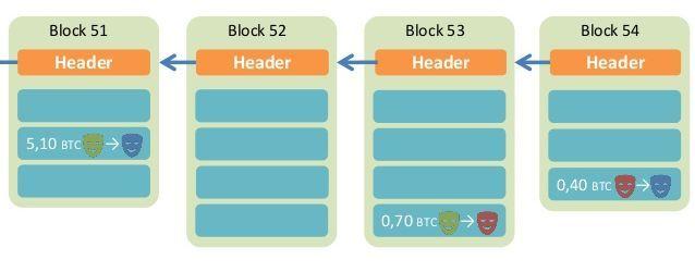 block_list