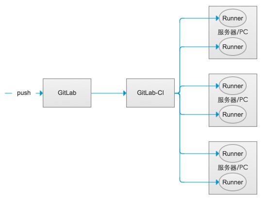 GitLab-CI与GitLab-Runner关系示意图