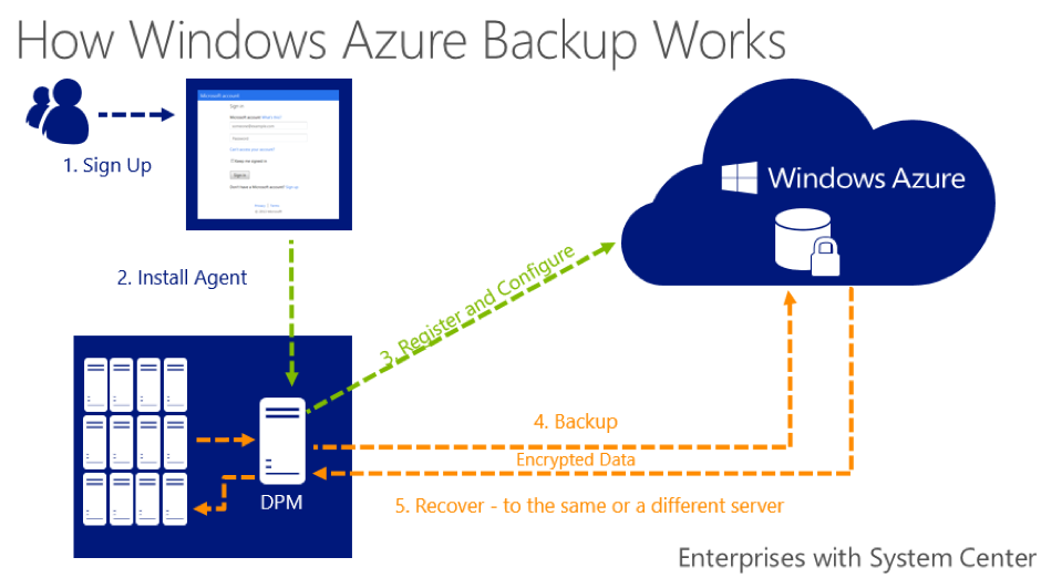 How Azure backup works