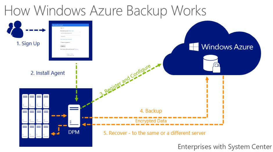 How Azure backup works