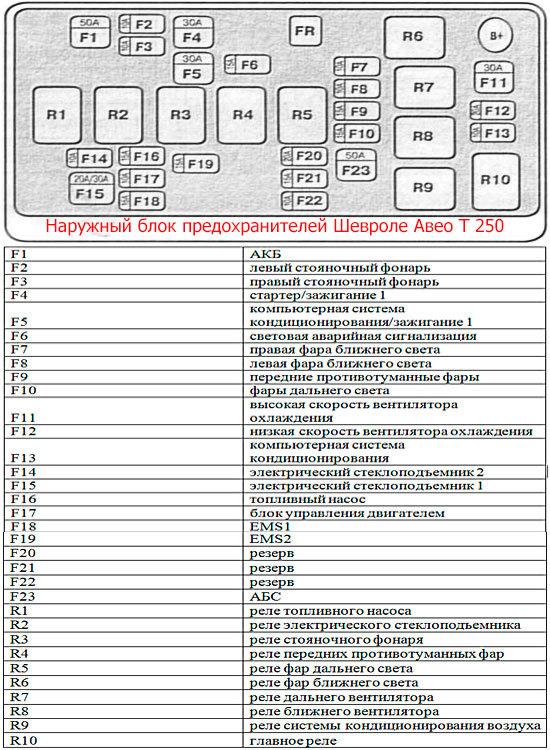 Схема наружного блока предохранителей Авео Т-250
