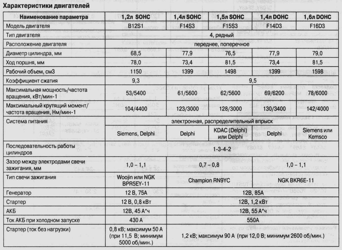 Технические характеристики двигателей Шевроле Авео