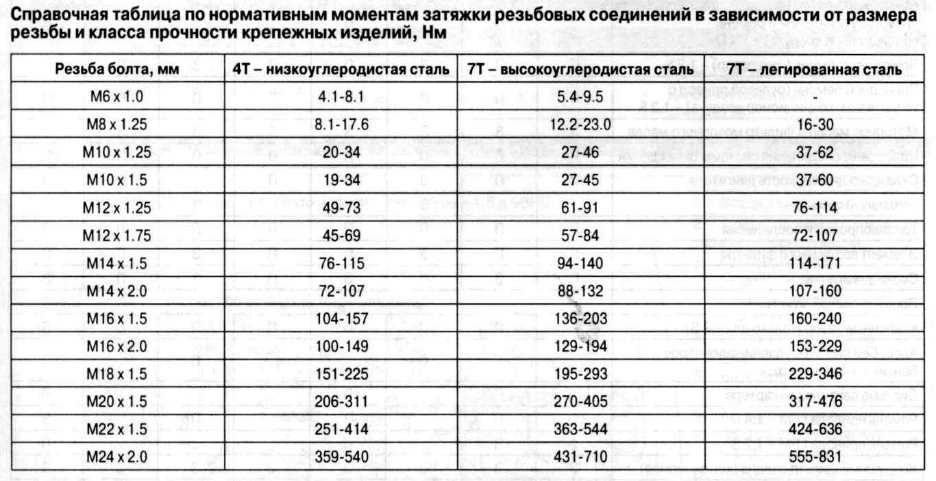 Данные по силе затяжки резьбовых соединений Шевроле Авео