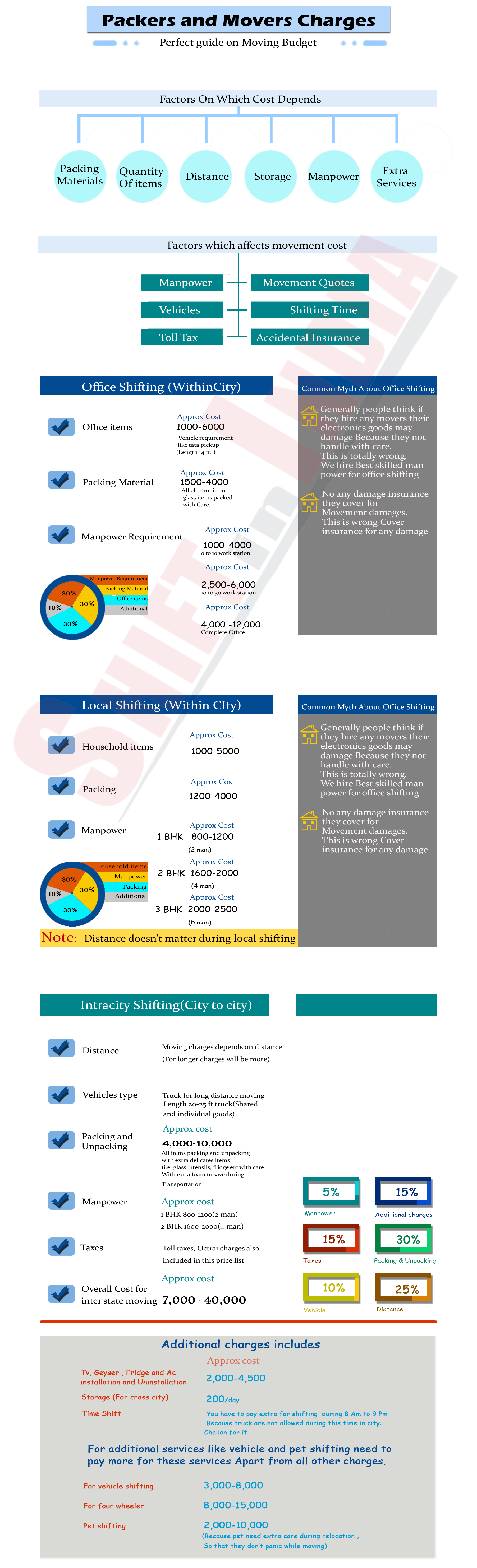 packers and movers cost infograph