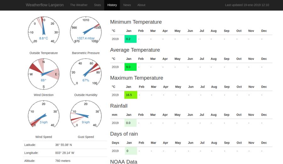 Weatherflow Bootstrap