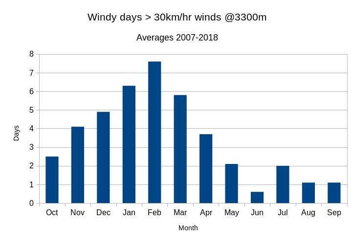 Wind days