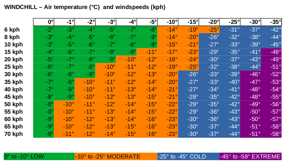 Windchill Chart Sierra Nevada