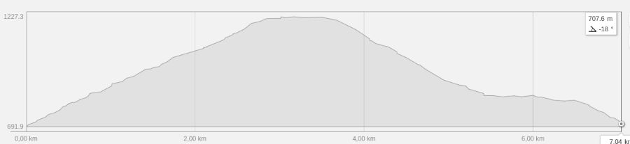 Elevation and distance chart