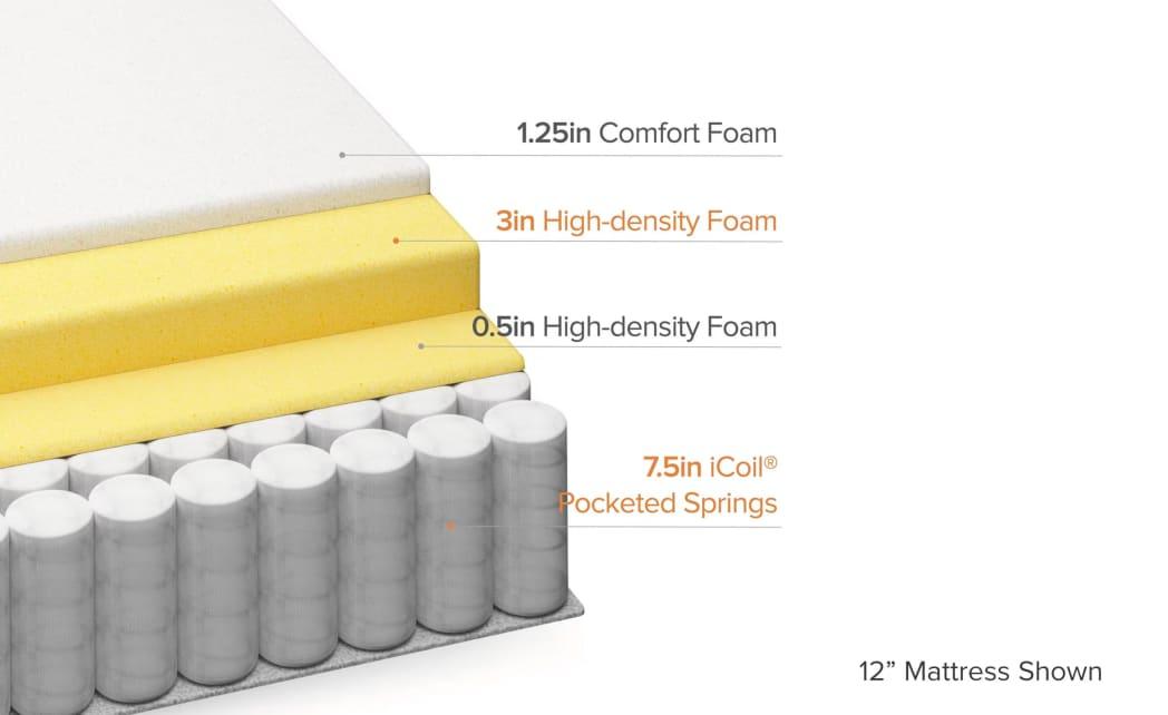 Euro top hybrid mattress