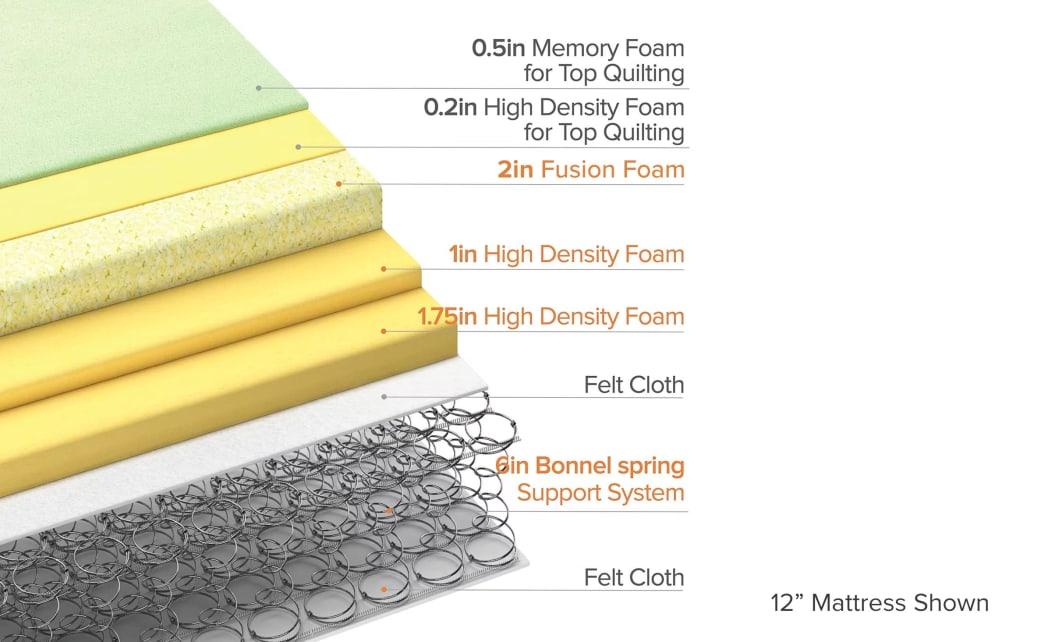 euro top mattress