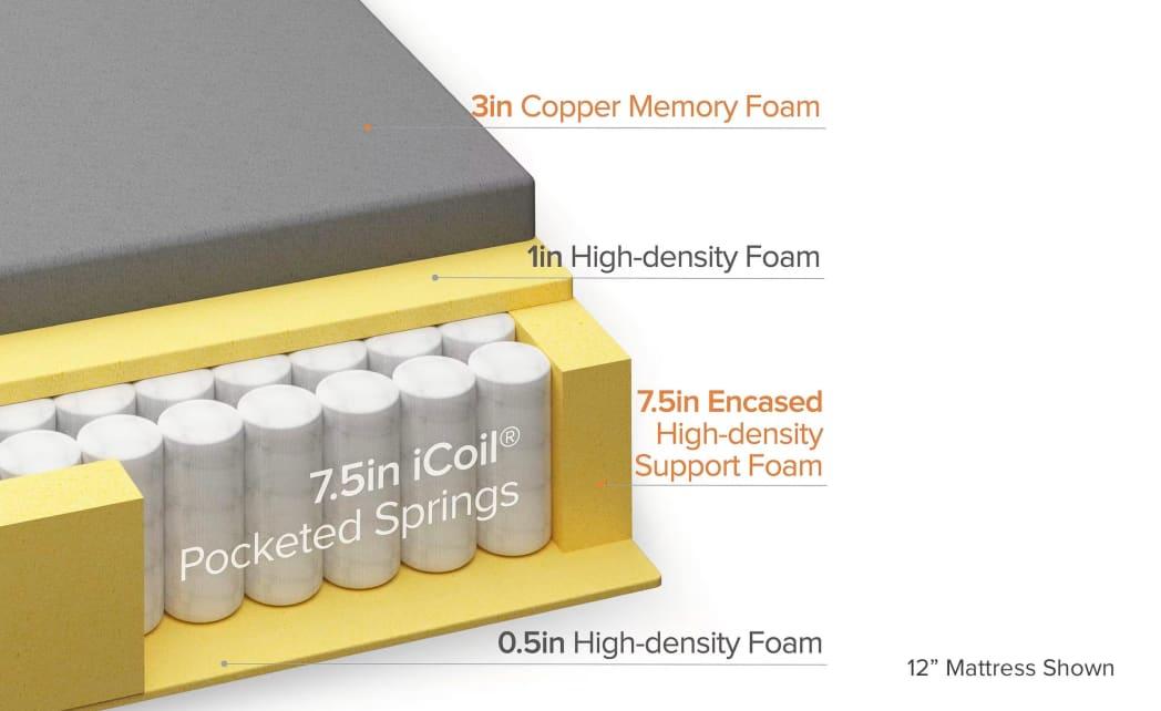 Copper hybrid mattres