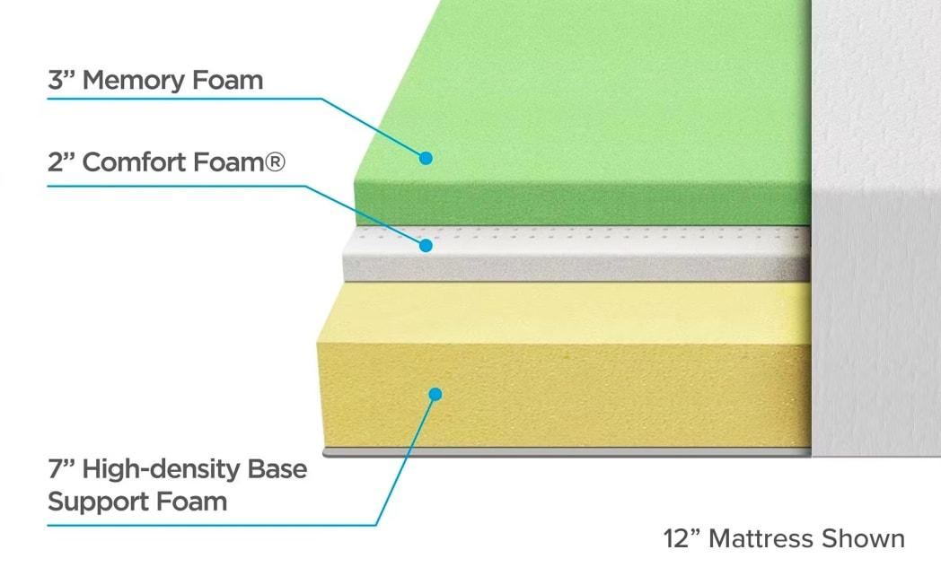 green tea mattress layers