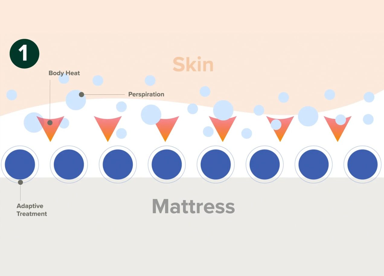 step 1 illustration for adaptive mattress cover