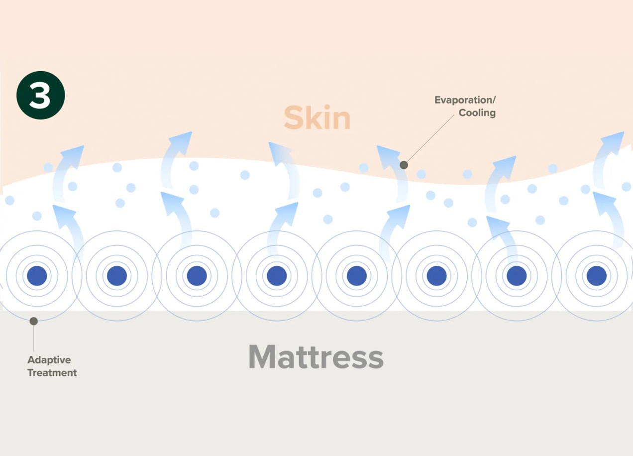 step 3 illustration for adaptive mattress cover