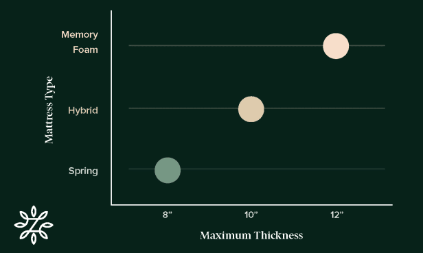 Chart with adjustable bed mattress types and their recommended thicknesses