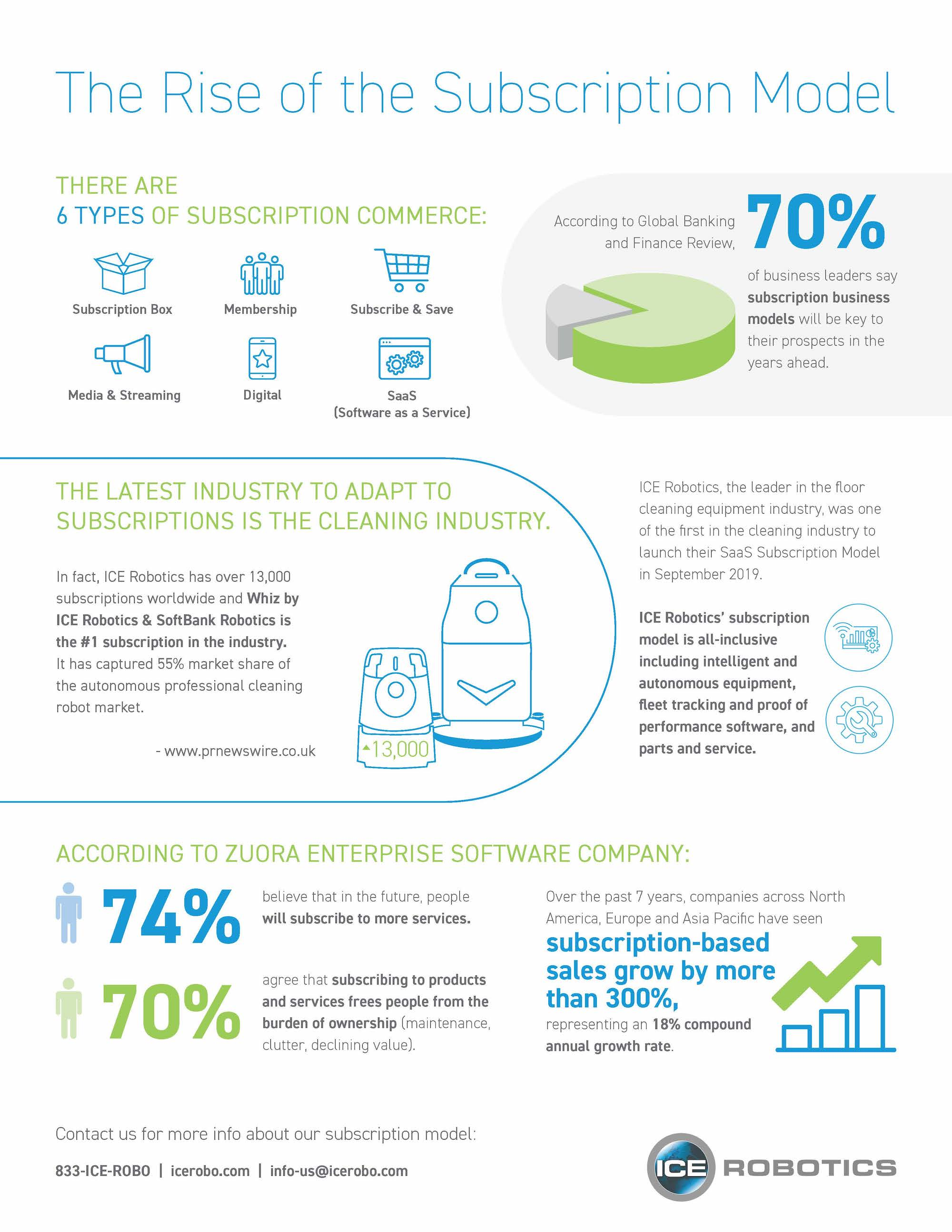 Rise of the Subscription Model Infographic