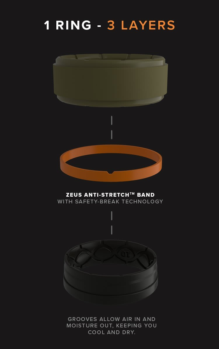 1 Ring with 3 Layers, durable outer band, nylon band for zero stretch but still breakable, and breathable inner band