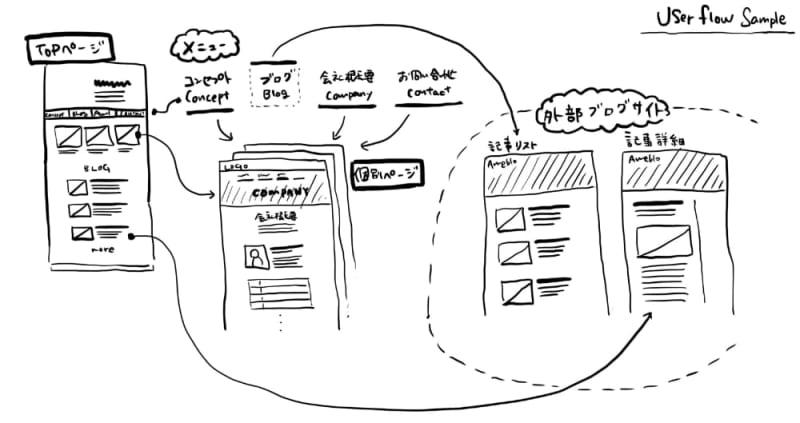 ユーザーフローのサンプル Webサイト