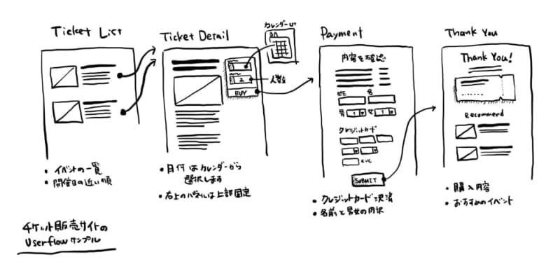 ユーザーフローのサンプル Webアプリケーション