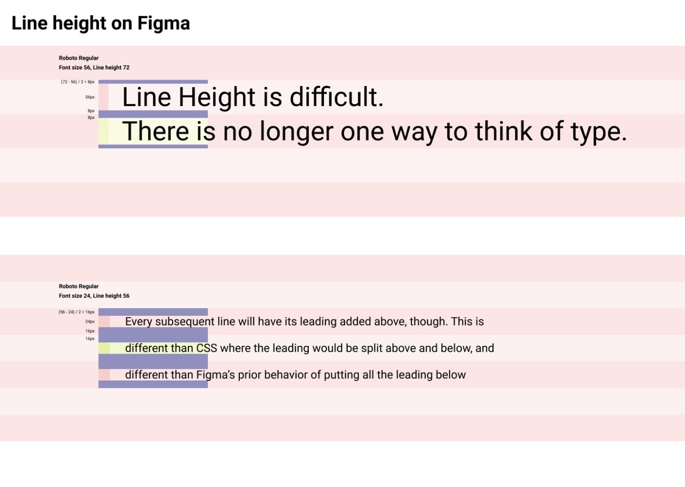Line Height on Figma