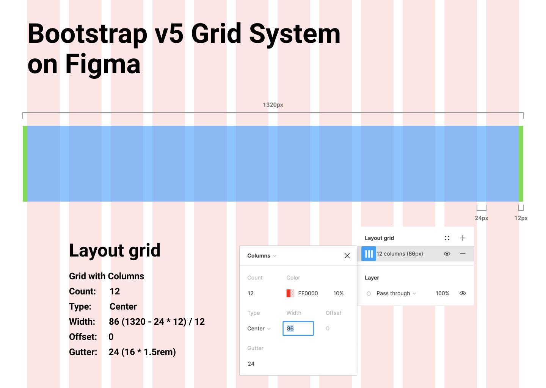 Bootstrap v5 Grid System on Figma