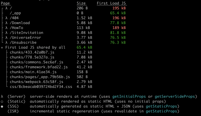 Terminal output listing pages and chunks as well as their sizes and how much is used for first load