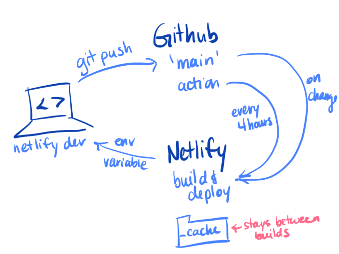 Arrow from laptop to Github for git push, then arrow from Github to Netlify to build and deploy
