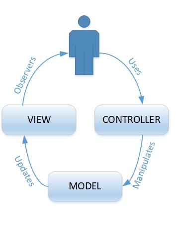 model view controller MVC pattern process diagram