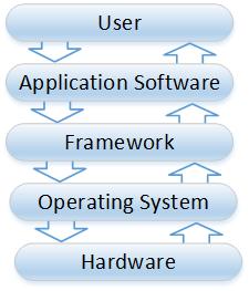 framework types diagram