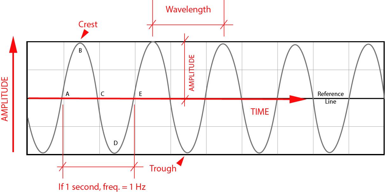 This image illustrates Sine wave anatomy