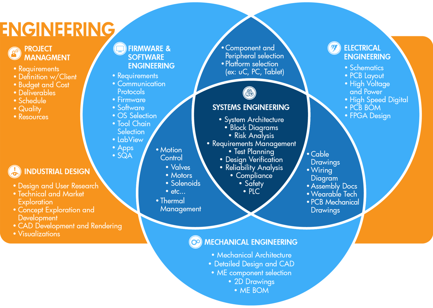Understand Systems Engineering and how it fits into Product Development in this Venn Diagram