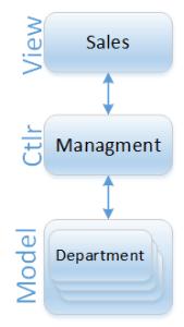 sales management departments diagram