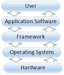 software frameworks flow diagram