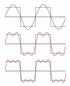 Image of Figure 2: Square wave (blue) with Fourier approximation (red) becoming more accurate with addition of 1st (top), 3rd (middle), and 5th (bottom) harmonics.
