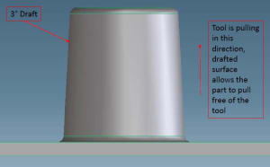 image of dfm part model with 3 degrees of draft