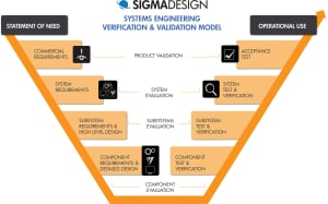 sigmadesign verification and validation model