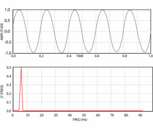 Image of Figure 5: Sine wave in time and frequency domains
