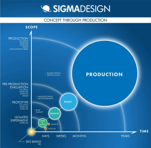 graphic illustrating the product development cycle by sigmadesign