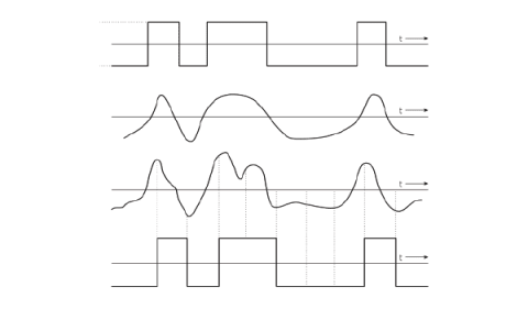 FIGURE 2: TOP TWO LINES SHOW A NOISY DIGITAL SIGNAL; BOTTOM TWO SHOW THAT THE SAME INFORMATION IS READ EVEN WHEN MADE NOISIER. THIS DEMONSTRATES THE NOISE RESILIENCE OF DIGITAL SIGNALING