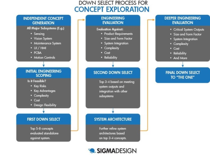 The steps and details of the down select process for concept exploration.