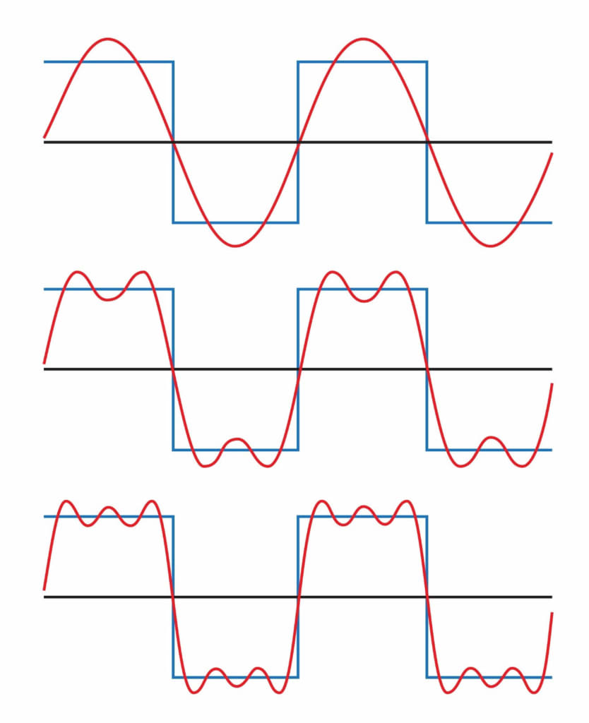 Figure 2 shows a square wave (blue) with Fourier approximation (red) becoming more accurate with addition of 1st (top), 3rd (middle), and 5th (bottom) harmonics.