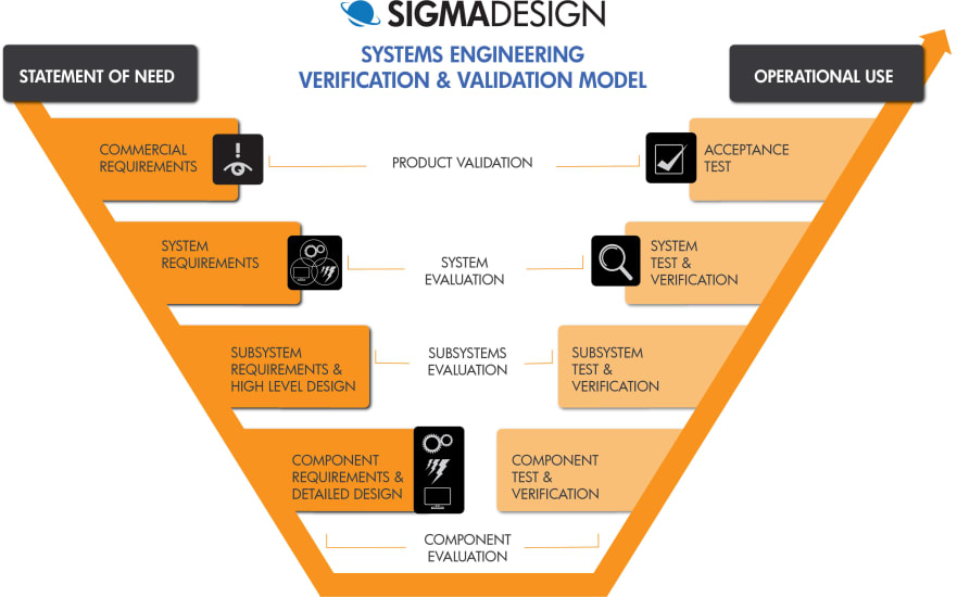 Systems Architecture in the V Diagram