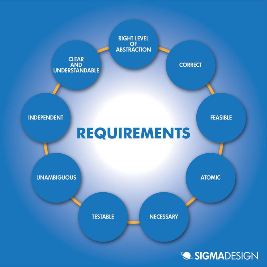 diagram of good requirements defined