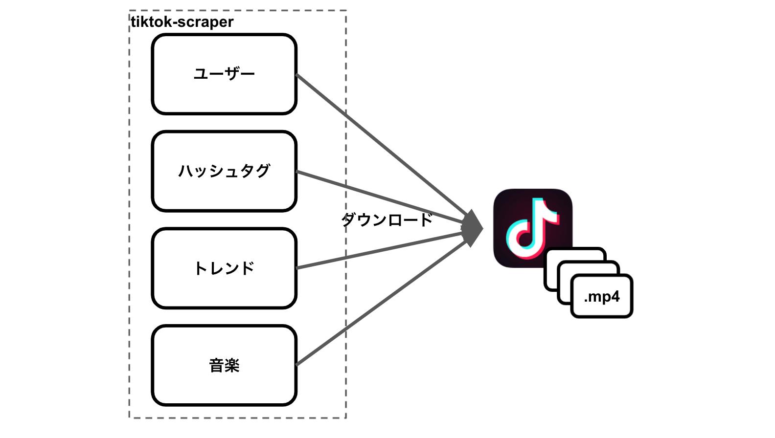 tiktok_scraper_doc2